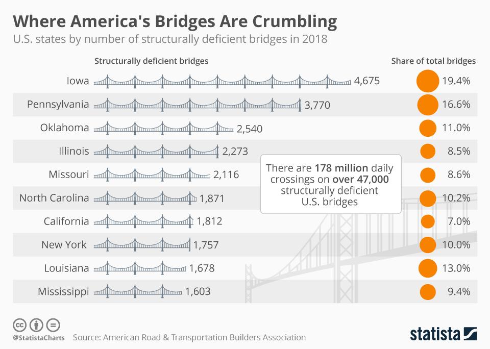 Where America's Bridges Are Crumbling
