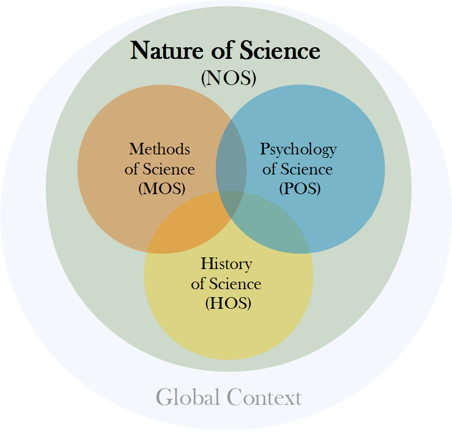 essay on uses and misuses of science Experimental psychologists use science to explore the  problem-solving and exploring theoretical questions may want to consider a career in experimental psychology.