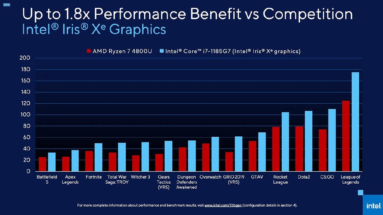 Intel превзошла AMD