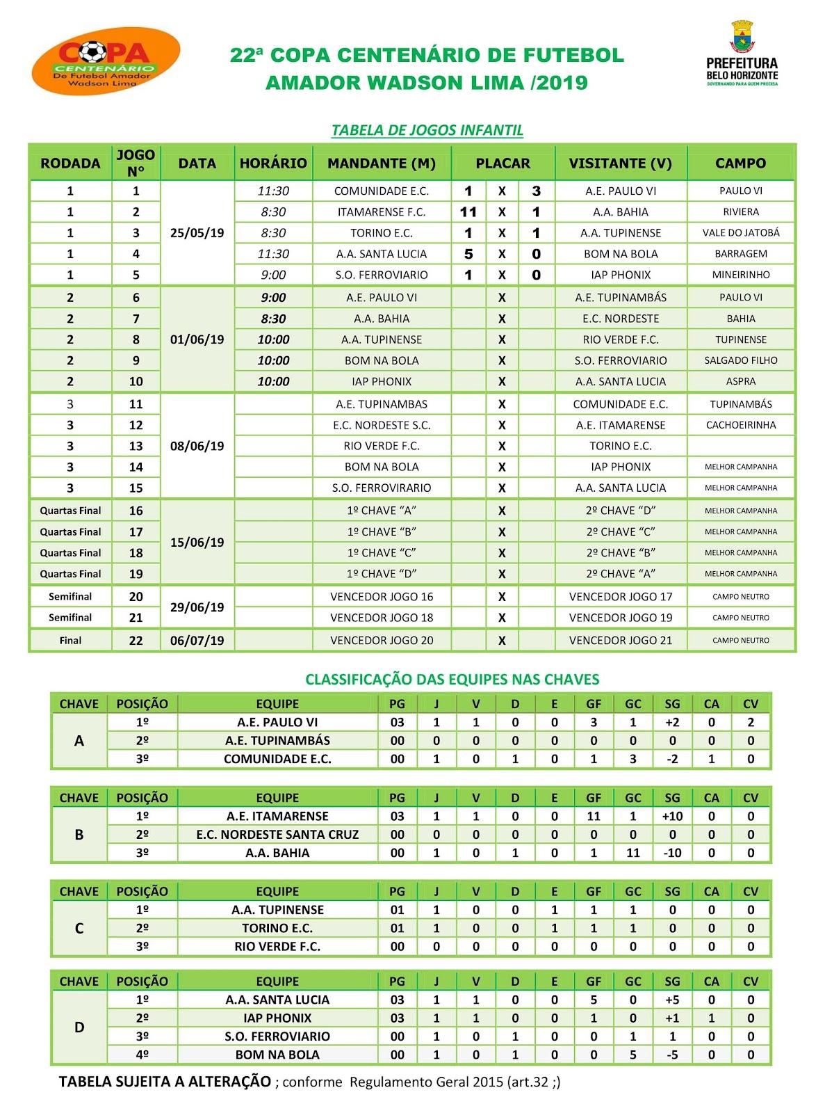 Tabela de jogos e classificação da Copa Centenário 2019 - Infantil - Fonte: SMEL/PBH
