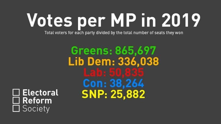 Westminster's voting system is bankrupt. It's time for proportional  representation – Electoral Reform Society