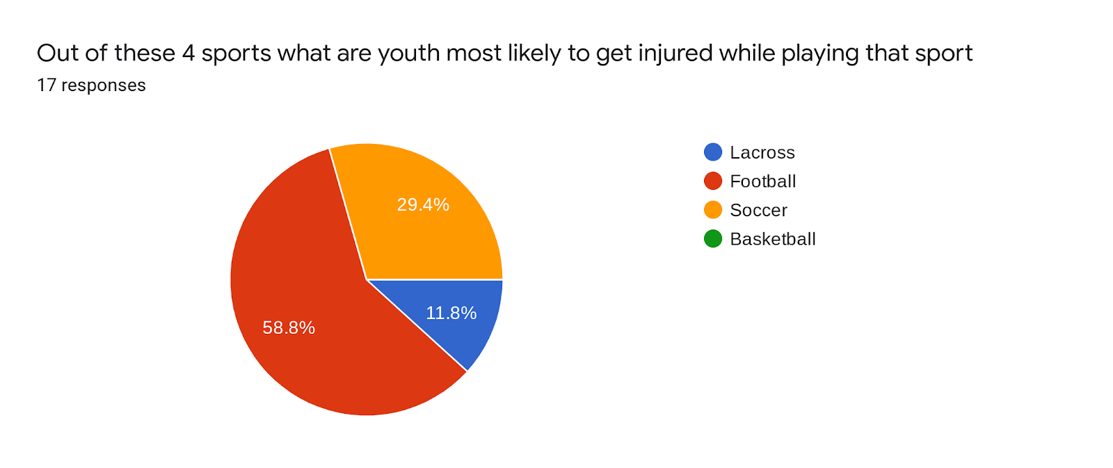 Forms response chart. Question title: Out of these 4 sports what are youth most likely to get injured while playing that sport . Number of responses: 17 responses.