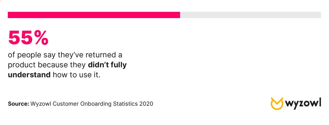 User Onboarding Statistics