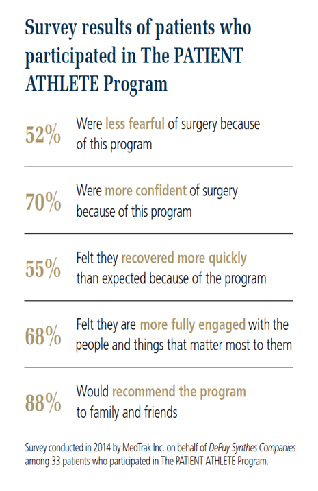 Survey results of patients who participated in The PATIENT ATHLETE Program.