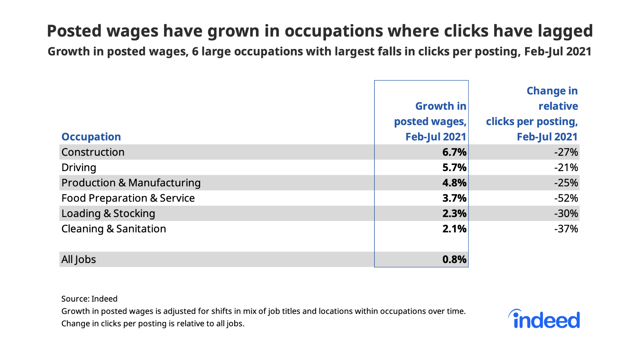 """Table titled """"Posted wages have grown in occupations where clicks have lagged."""""""