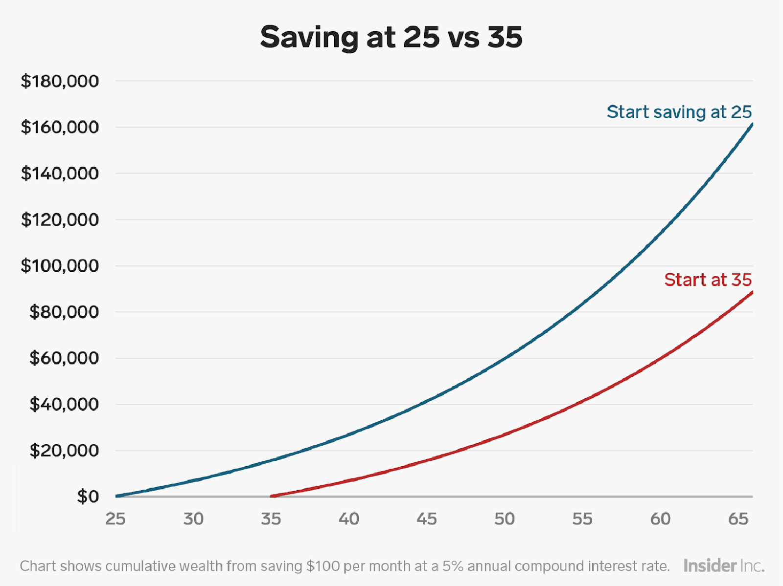 saving at 25 vs 35 retirement