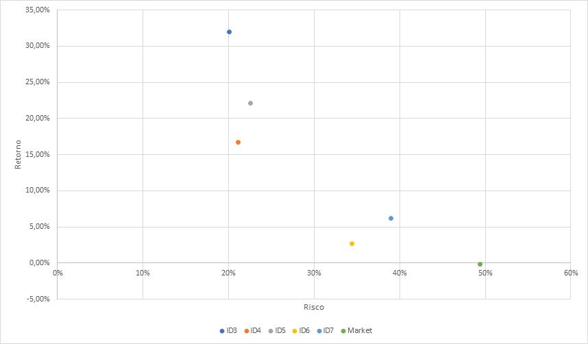 Gráfico de retorno por risco dos imóveis e do mercado.