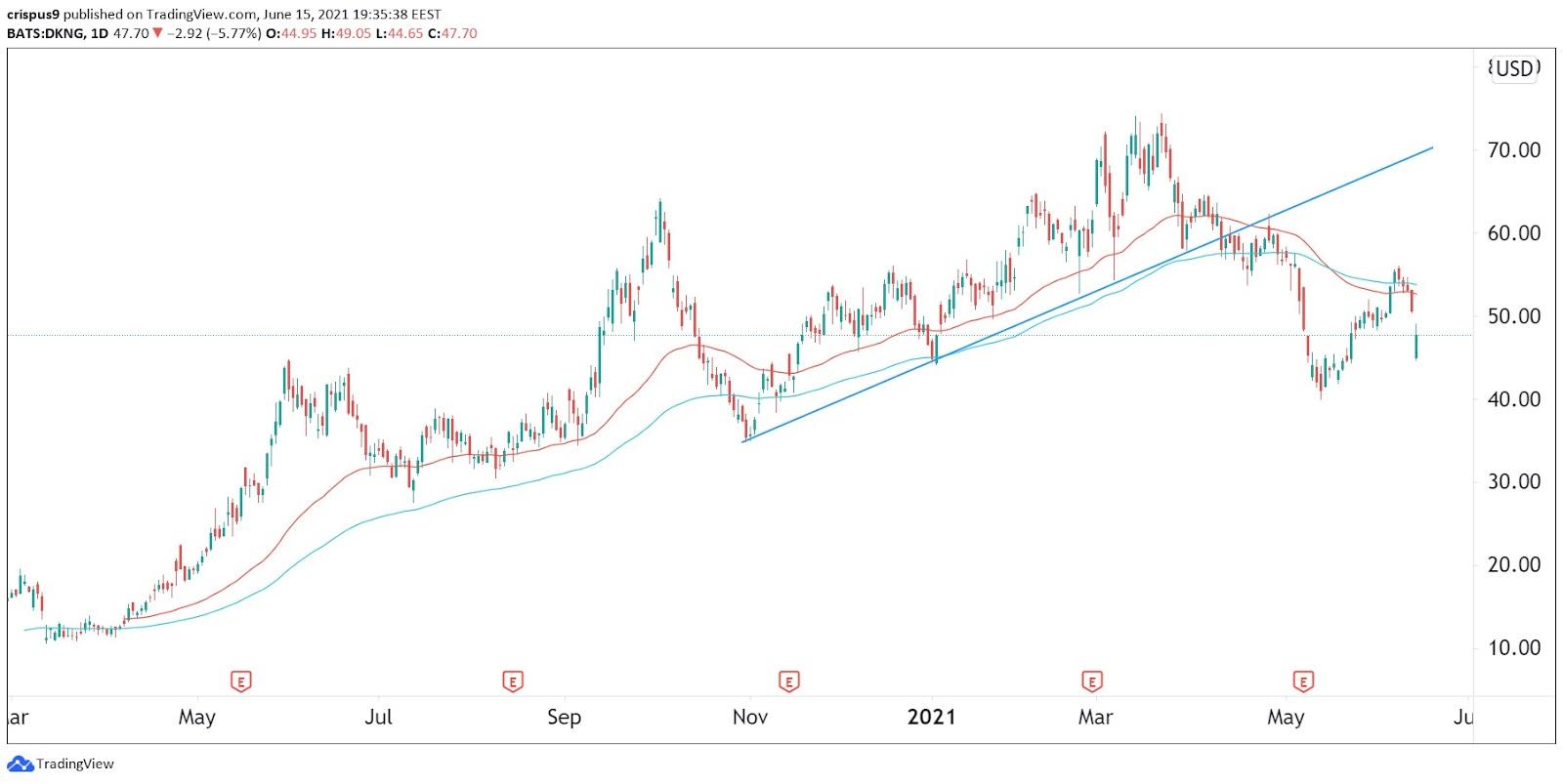 DraftKings stock price