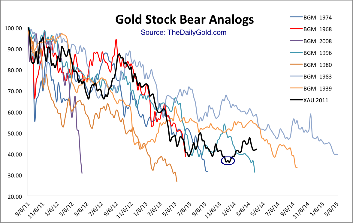 apr10goldstockbears.png