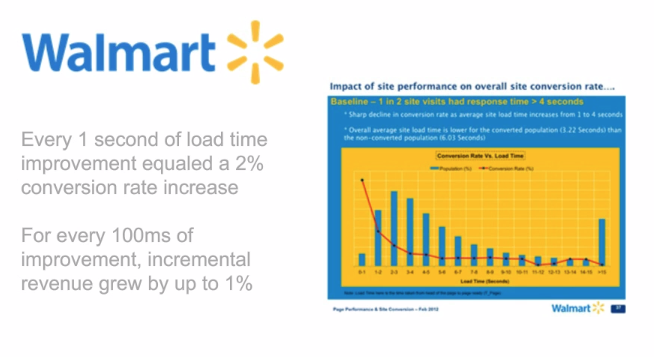 Load time, digital marketing,Website Usability