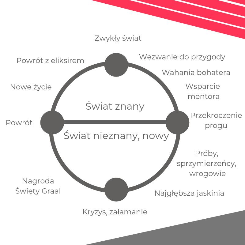 Monomit - adrianpredkiewicz, storytelling