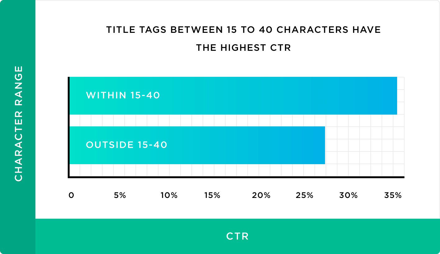 CTR коротких заголовков