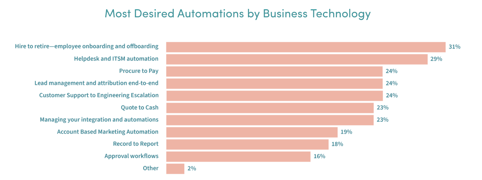 A bar chart that breaks down the most desired automations by BT.