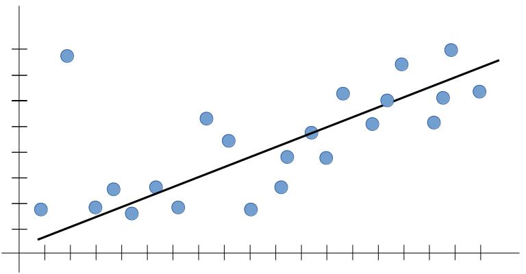 Underfitting In Machine Learning