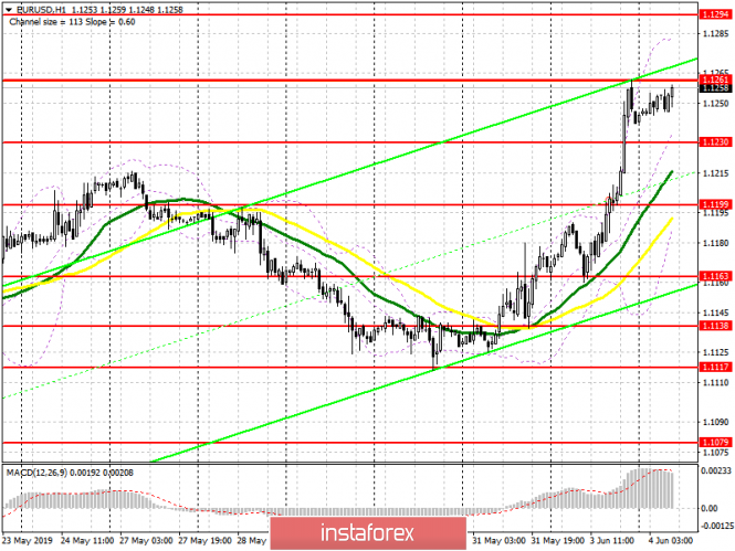 EUR/USD: plan for the European session on 4 June. Euro purchases may be limited by the level of 1.1261 and the divergence