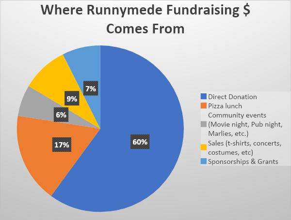 how is money raised