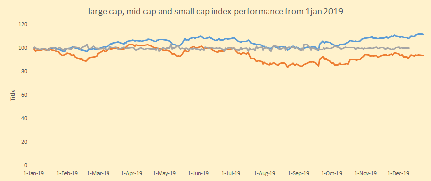 Large-Cap, Mid-Cap, and Small-Cap index performance from 1st January 2019