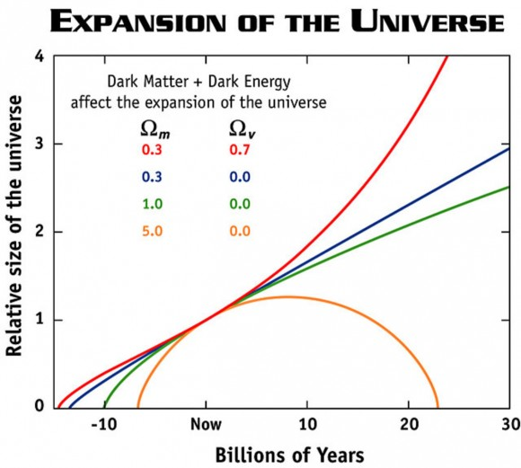 Scientists used to think that the expansion of the universe was described by the yellow, green, or blue curves. But surprise, it's actually the red curve instead.