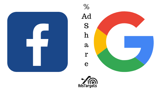 Google and Facebook Ad Share