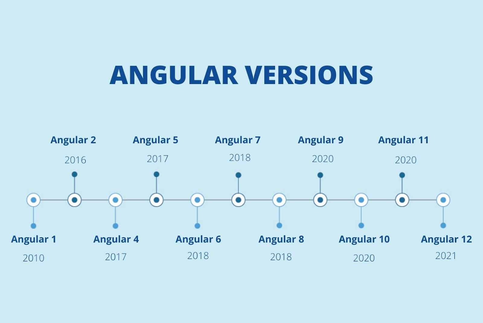Angular versions of web development
