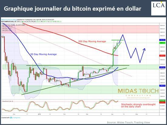 graphique bitcoin exprimé en dollar