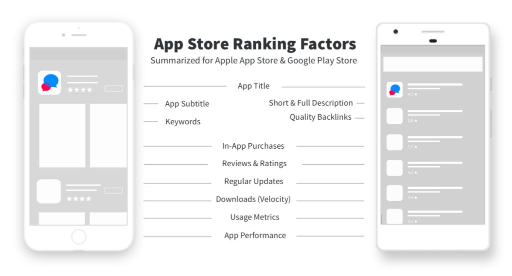 App Store Ranking Factors for App Store and Google Play.