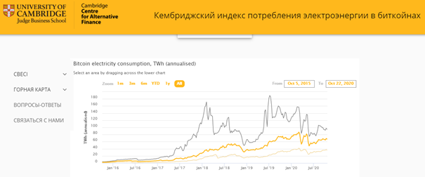 Cambrige bitcoin electricity history power