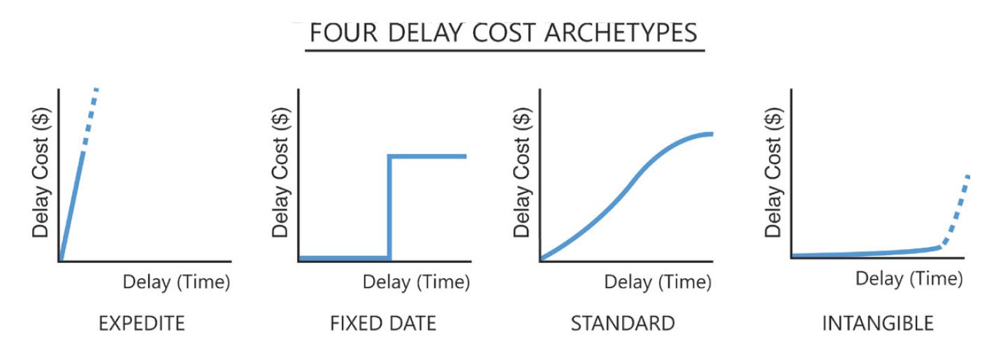 Mostra os quatro arquétipos do custo de espera que foram apresentados no  Essential Kanban Condensed em 2016.