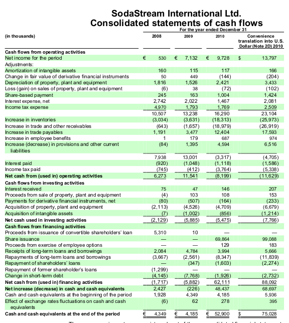 Cash Flows before 2011.png
