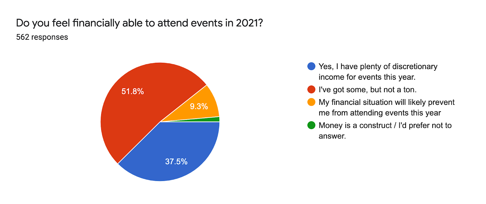 Forms response chart. Question title: Do you feel financially able to attend events in 2021?. Number of responses: 562 responses.
