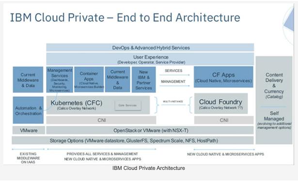 IBM Private Cloud Dashboard.
