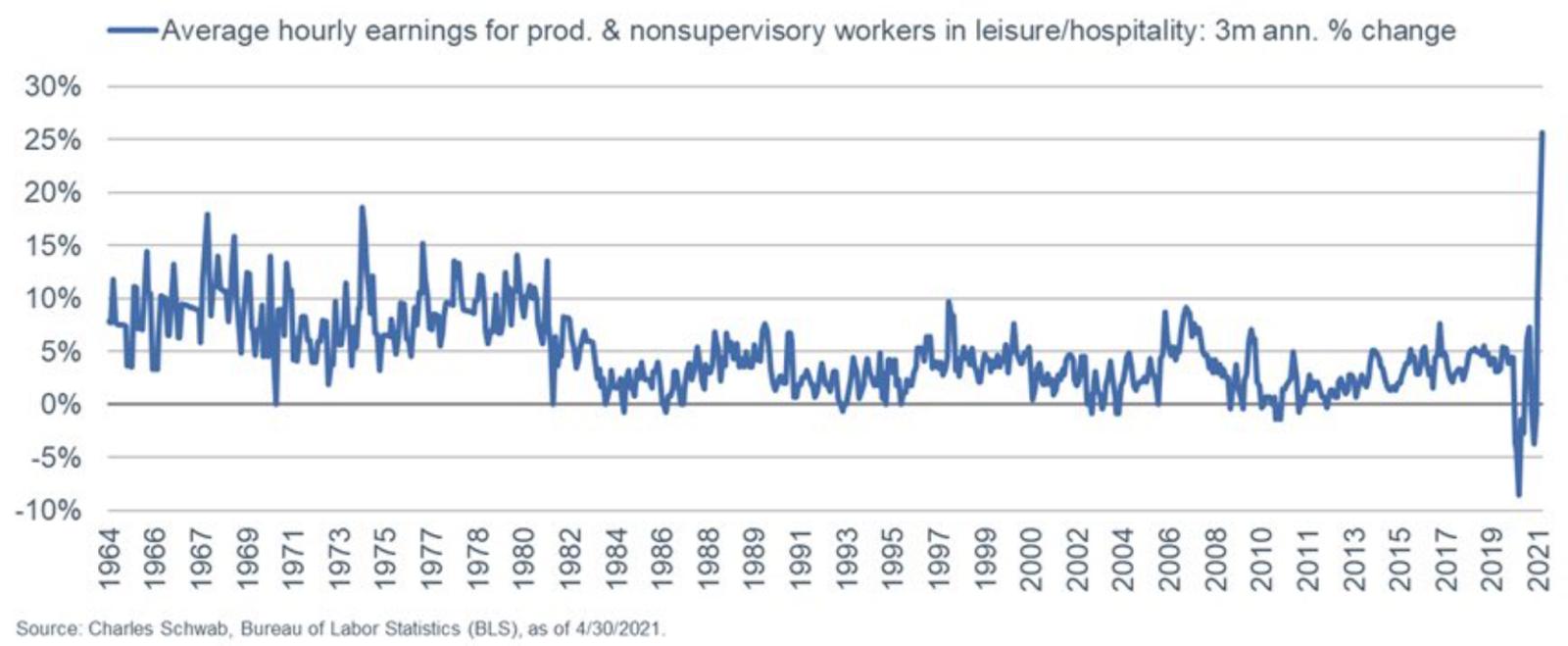 Gráfico apresenta média de salários pagos pela hora de trabalho nos EUA (1964 a 2021).