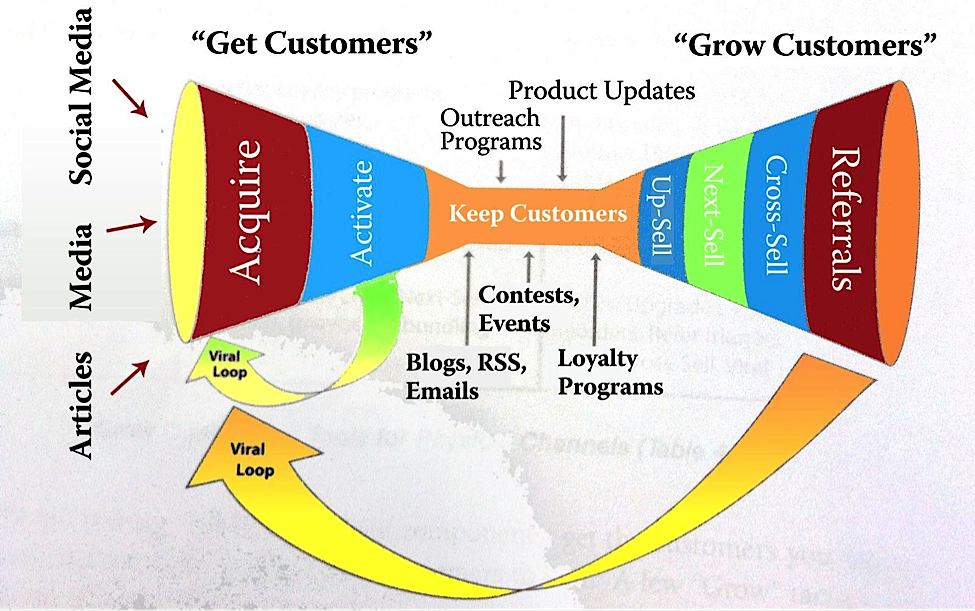 Image of extended Marketing funnel to Optimize Your Marketing Funnels