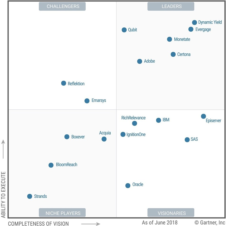 web personalization gartner magic quadrant
