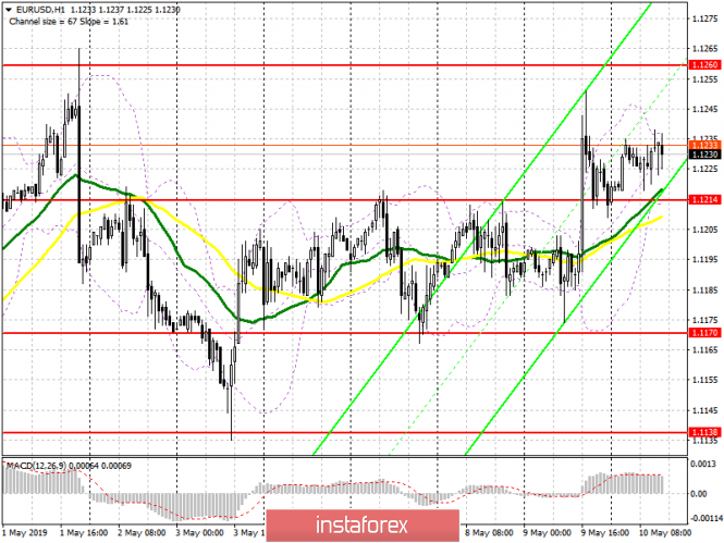EUR/USD: plan for the US session on May 10. Euro buyers are preparing for the next jump
