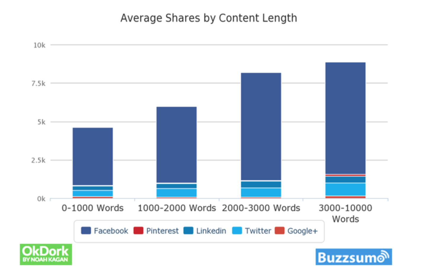 average shares by content length.png
