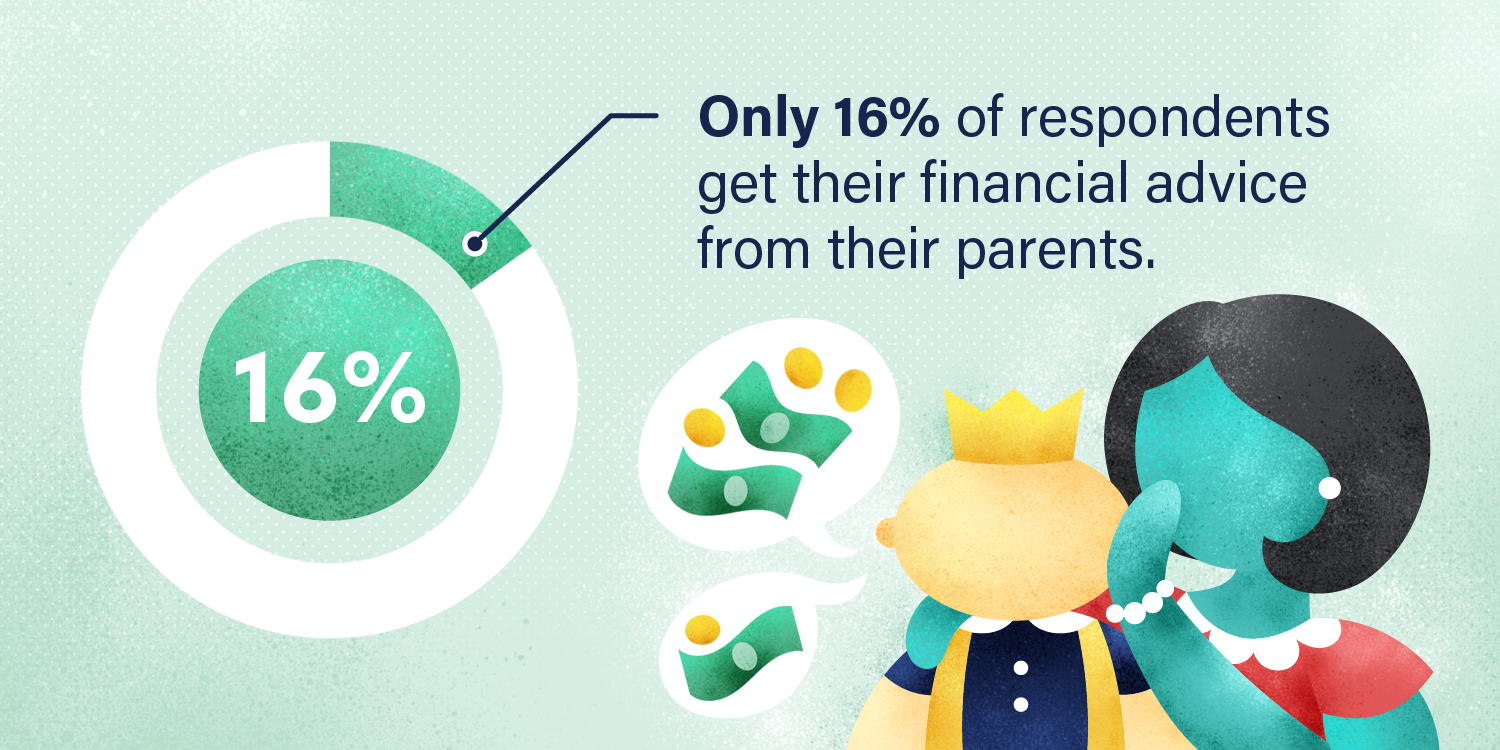 Graphic: only 16% of respondents get their financial advice from their parents.