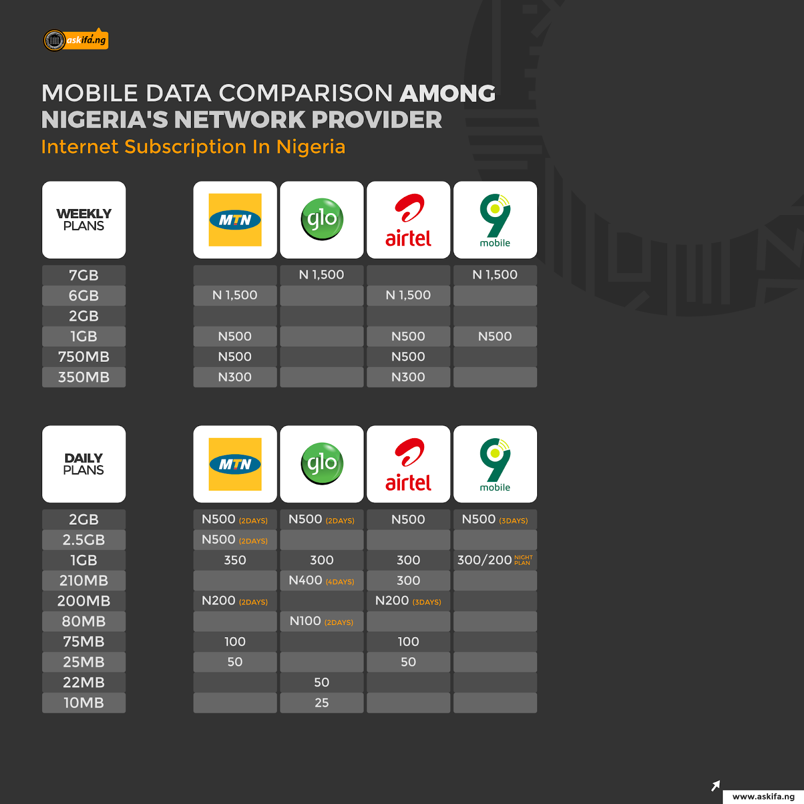 infographics INTERNET SERVICE PROVIDERS WEEKLY AND DAILY PLAN.png