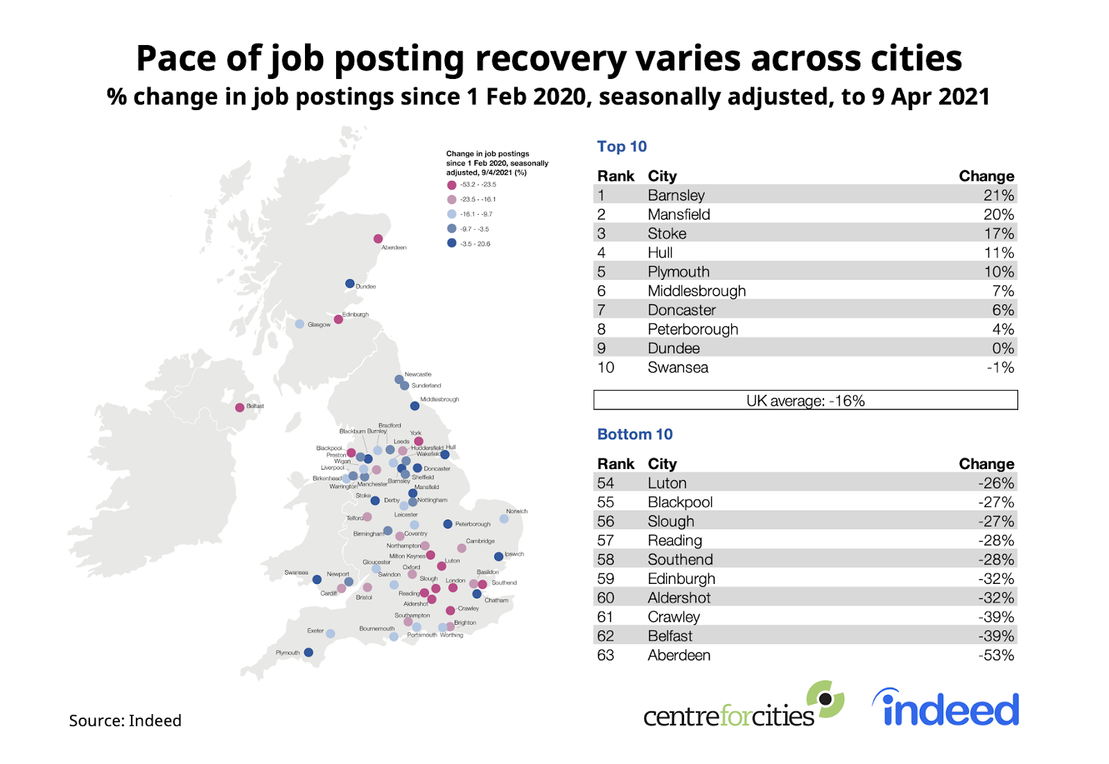 A labeled map alongside two tables showing the pace of job recovery varies across cities in the UK