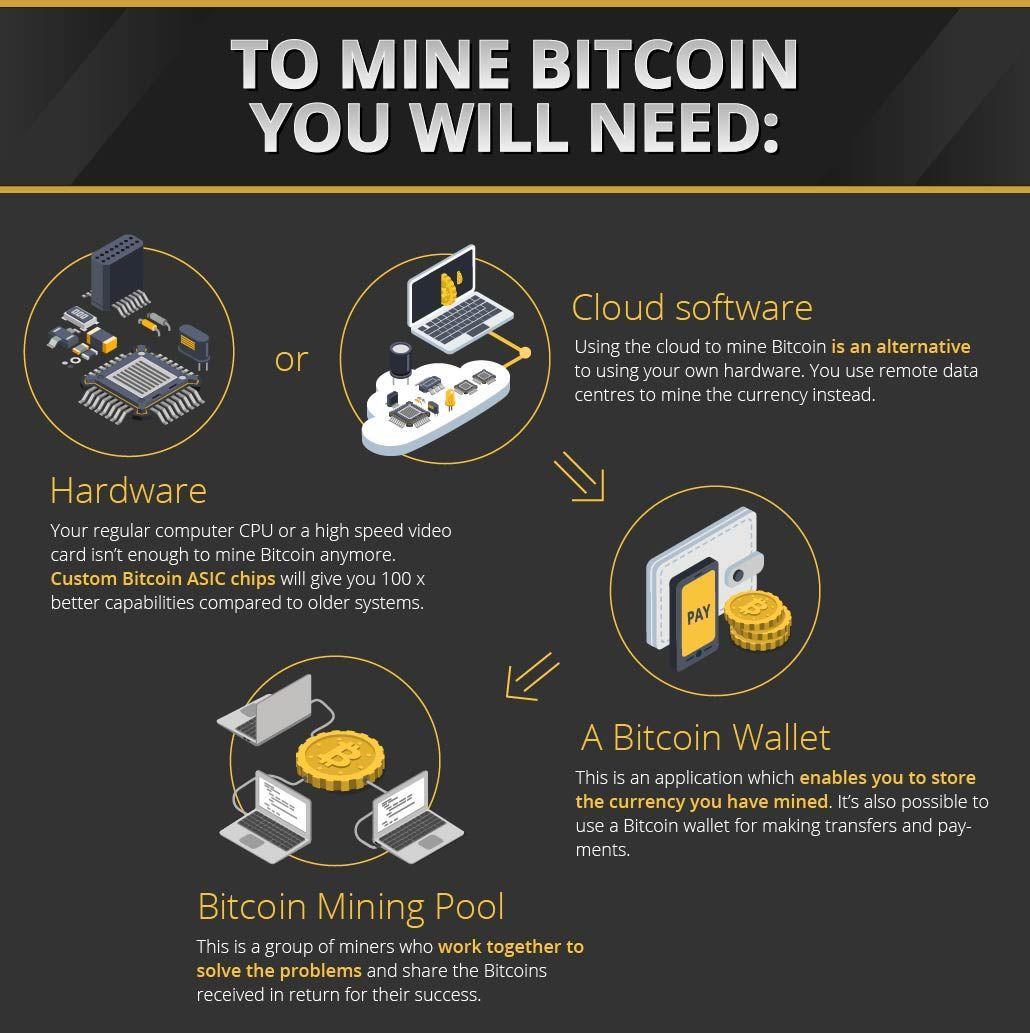 How to Mine Bitcoin 5