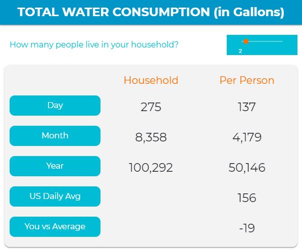 water-calculator-summary