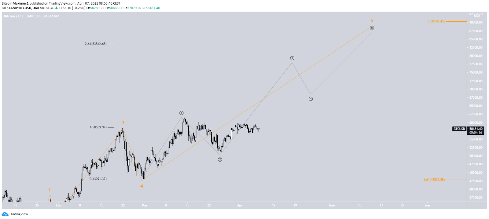 Bitcoin Preis Wellenanalyse 07.04.2021