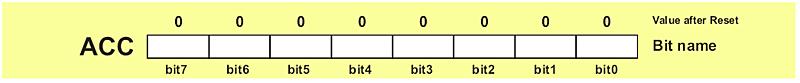 Description: A Register (Accumulator)