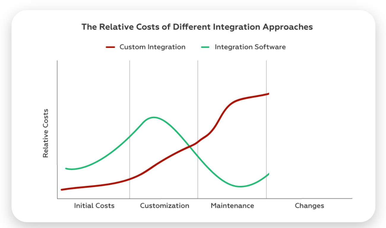the costs of integration maintenance