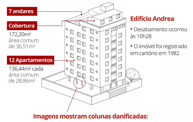 Arquitetura do edifício Andrea, em Fortaleza.
