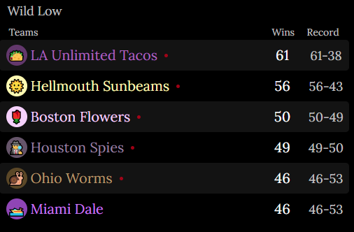 An image showing the Season 14 Standings for the Wild Low Division. First is the LA Unlimited Tacos. 61 Wins. Record of 61 and 38. Second is the Hellmouth Sunbeams. 56 Wins. Record of 56 and 43. Third is the Boston Flowers. 50 Wins. Record of 50 and 49. Fourth is the Houston Spies. 49 Wins. Record of 49 and 50. Fifth is the Ohio Worms. 46 Wins. Record of 46 and 53. Sixth is the Miami Dale. 46 Wins. Record of 46 and 53.