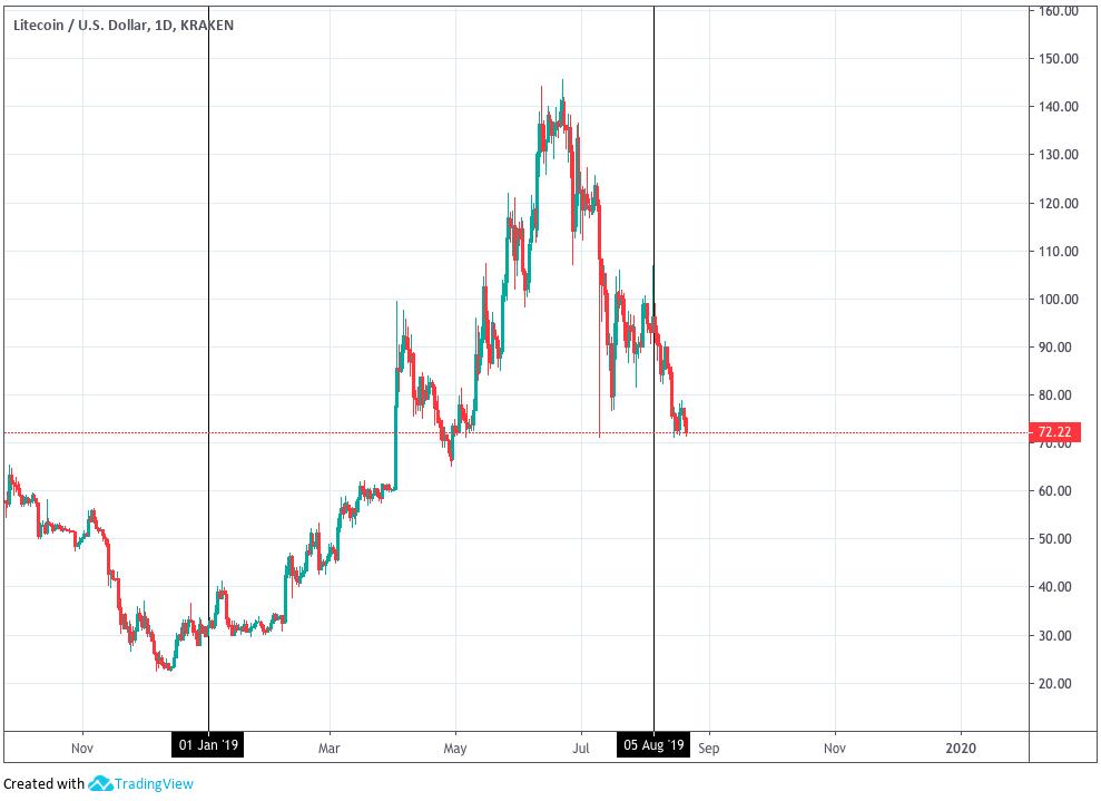 Litecoin price graph
