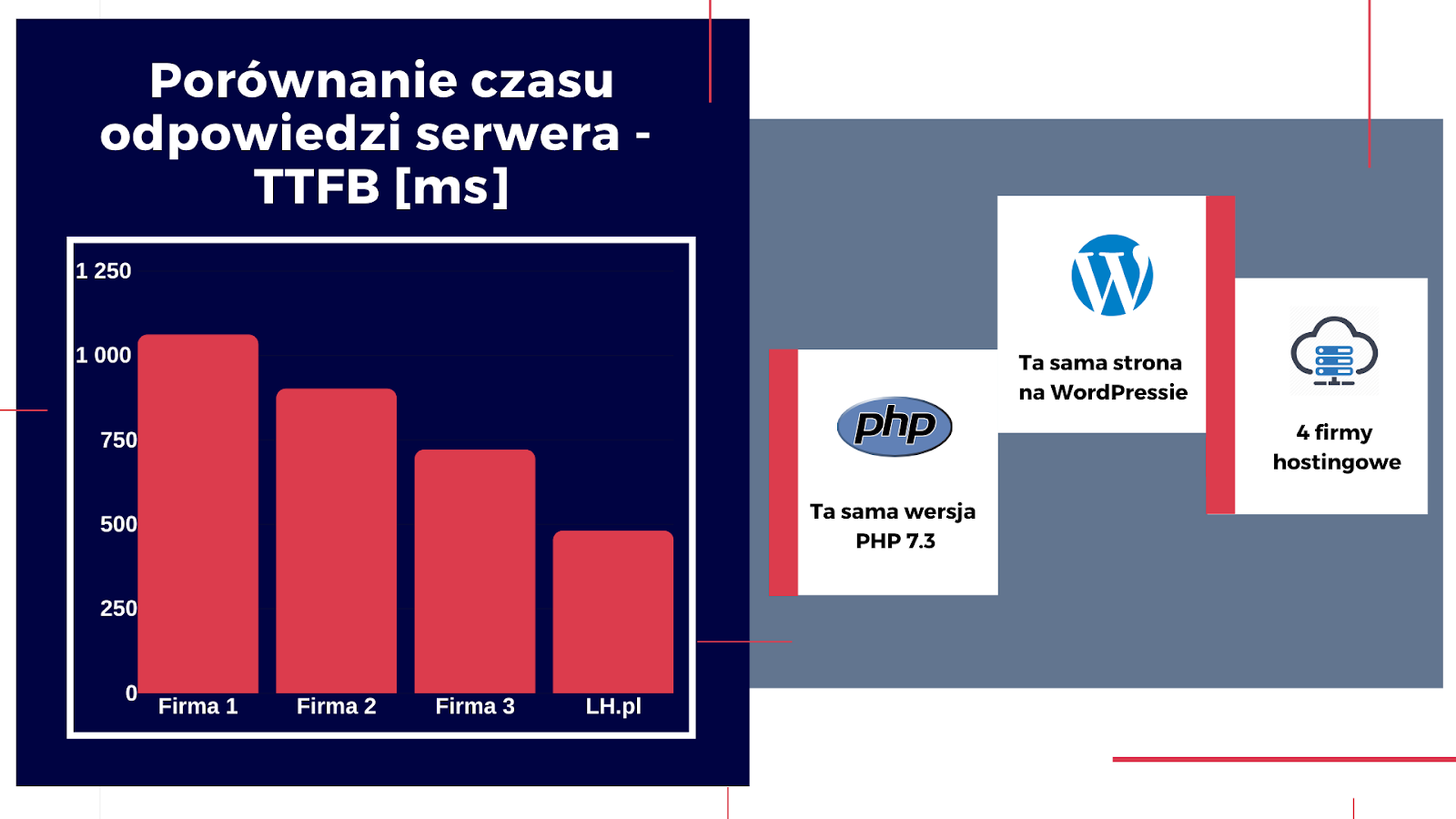 hosting pod WordPressa, hosting, wordpress, ttfb, czas ładowania