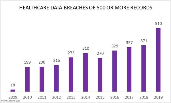 healthcare data breaches over the years challenges facing healthcare providers