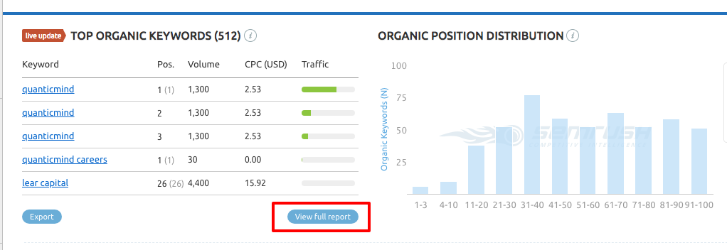 Learn what keywords you're ranking for in SEMRush